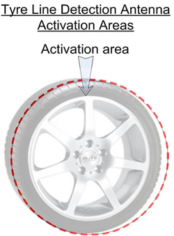 Tyre Line Detection Antenna Activation Areas